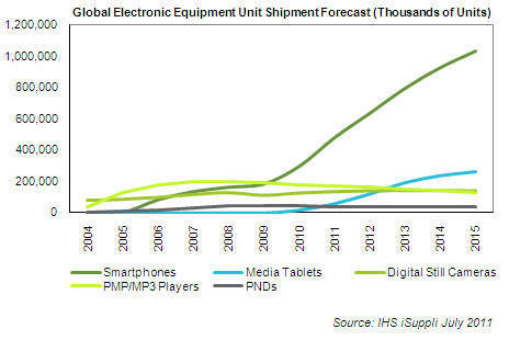 Chart: predicted sales of Electronic Equipment