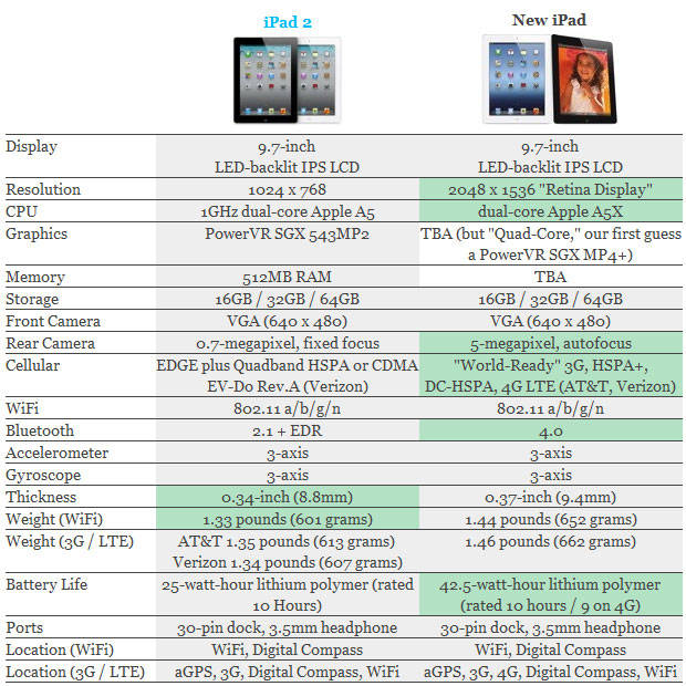 iPad2 vs The New iPad