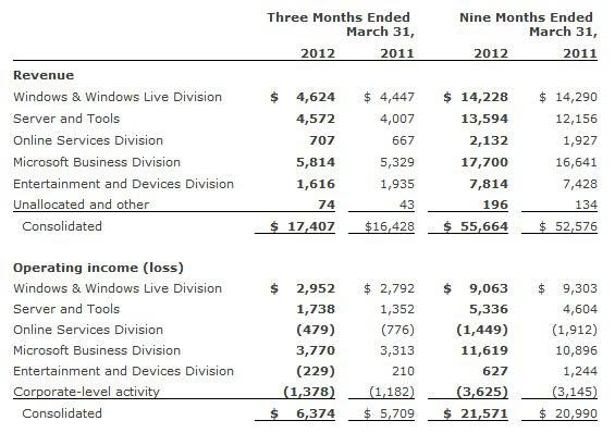Microsoft Earnings table Q3
