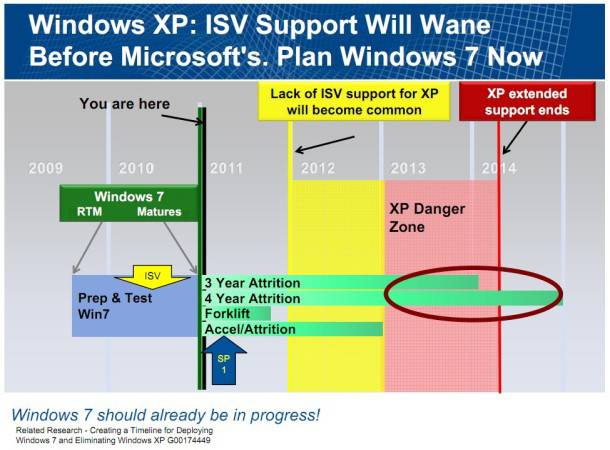 Gartner slide: Windows 7 migration timeline